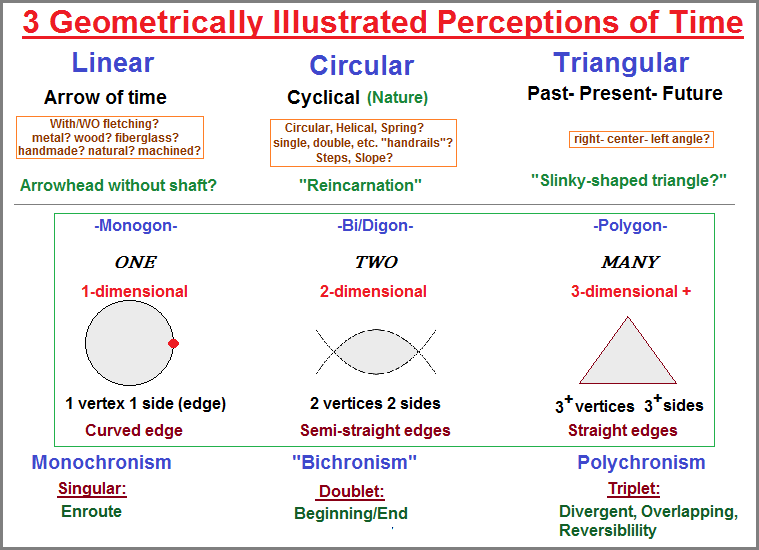 LInear, Circular, Triangular configurations of time
