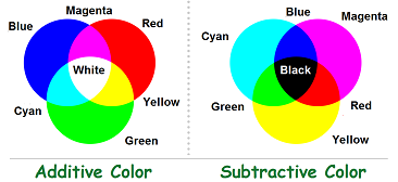 3 additive and 3 subtractive colors