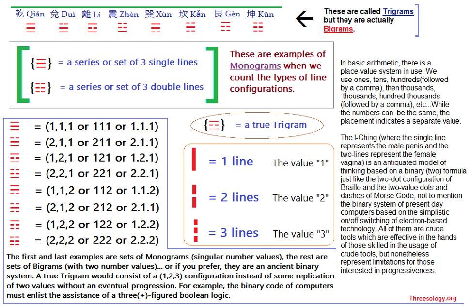 Examples of Trigrams, Bigrams and Monograms
