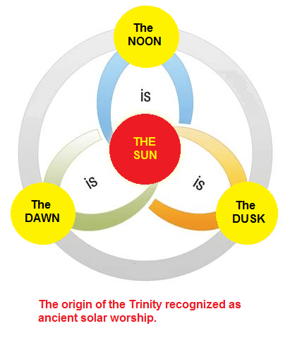 The origin of the Trinity recognized as ancient solar worship