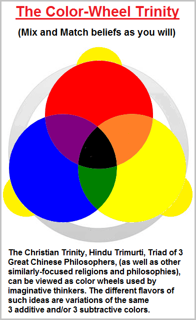 Religion and philosophy viewed as a color wheel