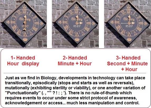 Development of the one, two, three clock hands