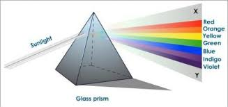 Colors from a prism like those in a rainbow