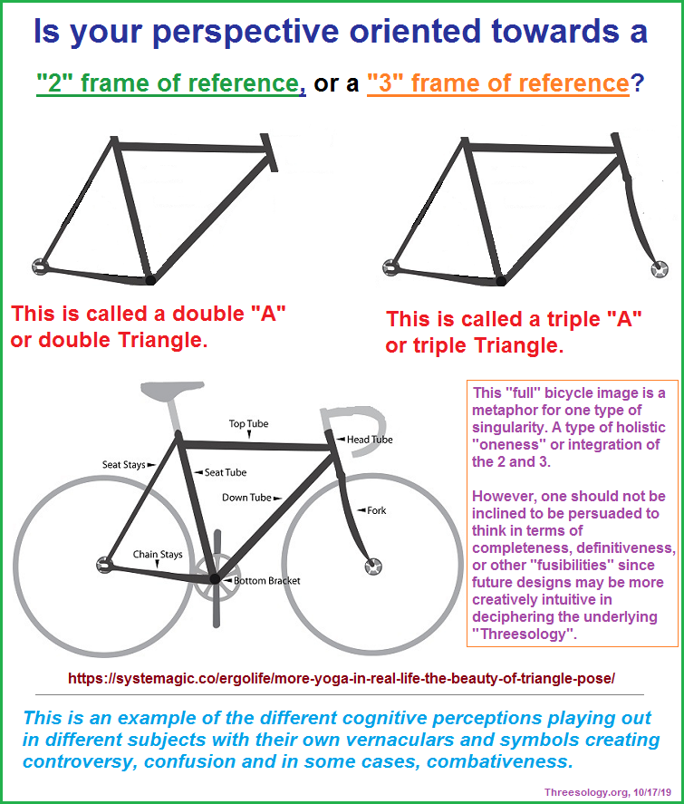 Do you see a two or three-patterned frame of reference?