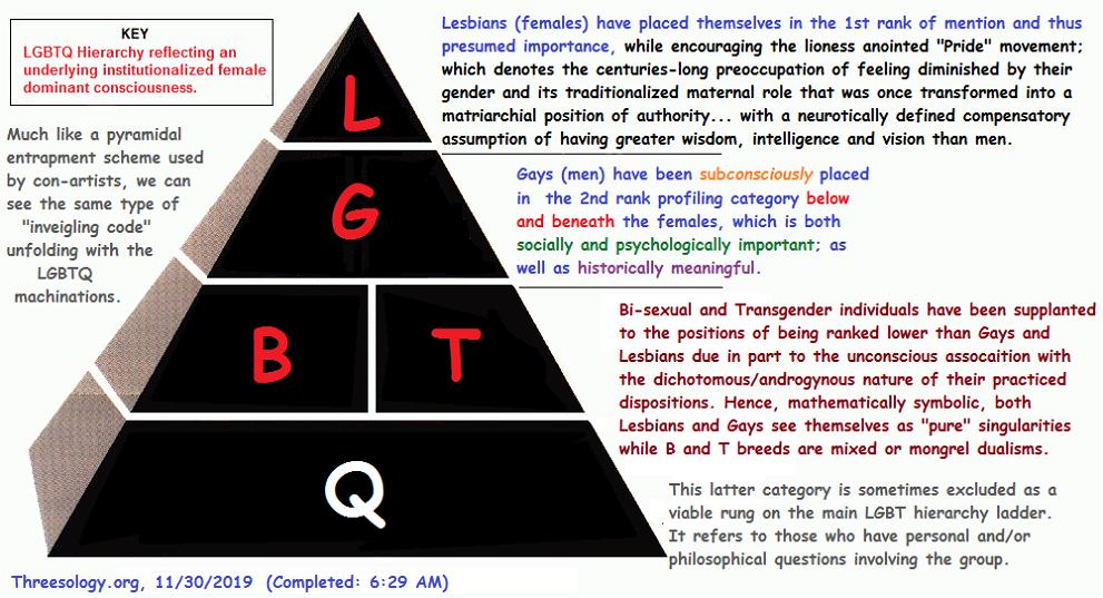 The LGBTQ hierarchy
