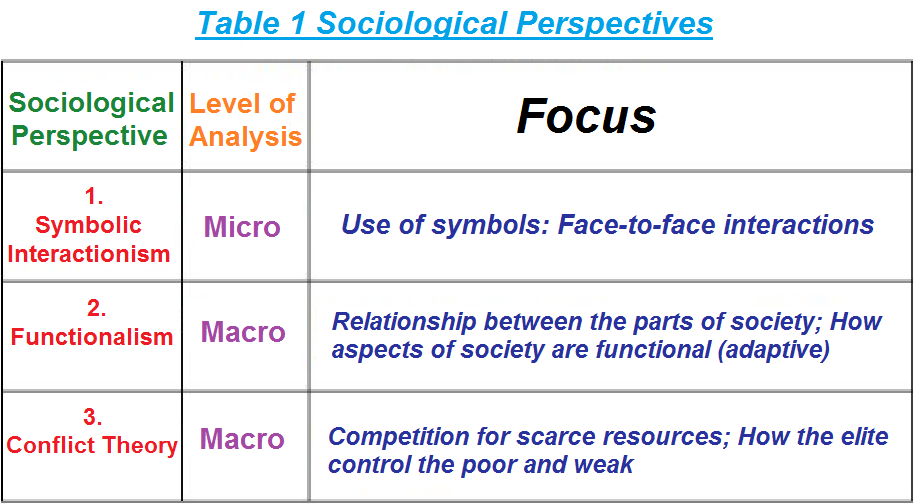 three types of sociological perspectives