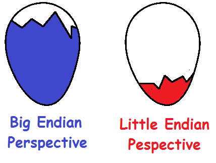 One egg, two perspectives, three factions