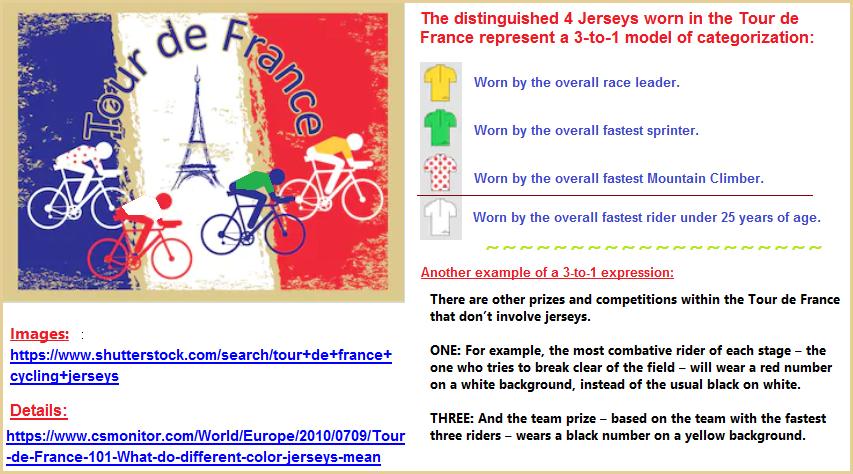 3 to 1 ratio of the Tour de France Jerseys
