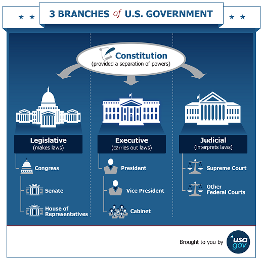 Three branches of the US government