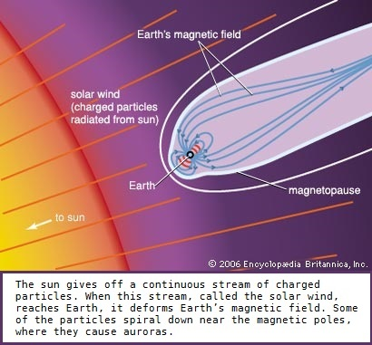Earth's magnetic field and solar wind interaction