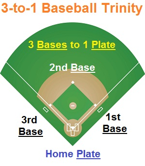 3 to 1 ratio of3 bases to 1 plate