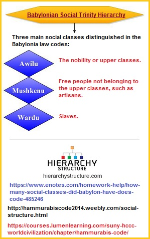 Social Trinity Hierarchy of Babylon