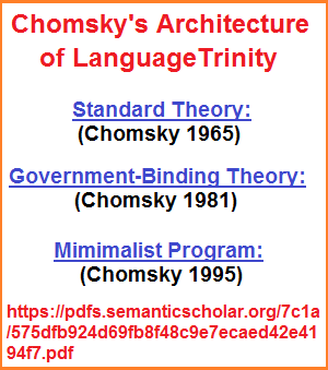 Chomsky's Architecture of language over the years