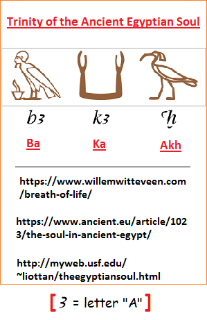 Ancient Egyptian Soul Trinity
