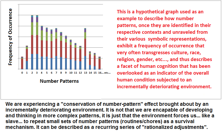 A hypothetical graph of number occurrences