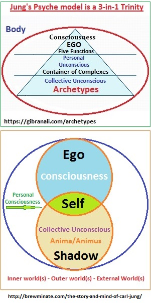 Jung's Psyche model is a 3-in-1 Trinity