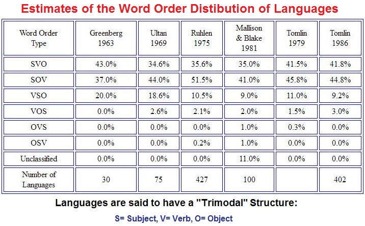 Trimodal Structure of the World's languages
