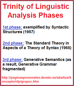 Phrase Trinity of Linguistic Analysis