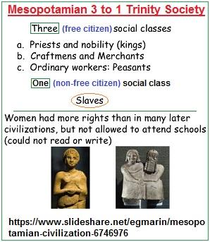 3 to 1 Mesopotamian Social Trinity