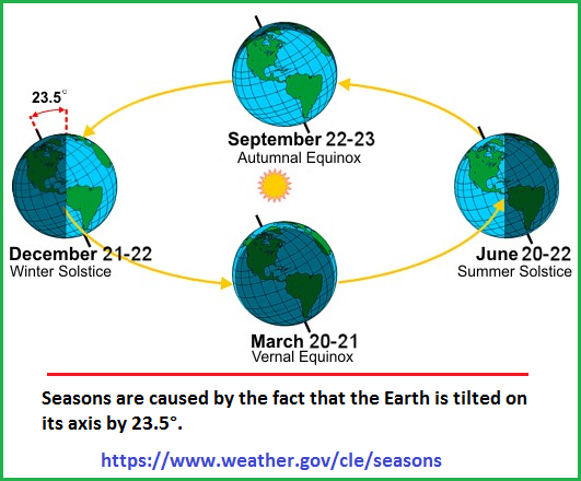 Dates of Solstices and Equinoxes in Northern Hemisphere