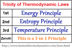 3 to 1 Trinity of Thermodynamic laws