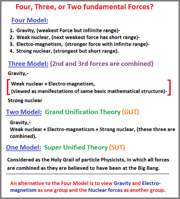 Fundamental forces and applied theories
