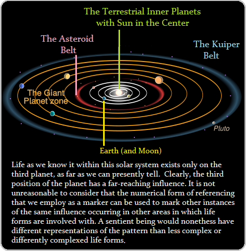A current model of the present solar system