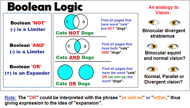 Boolean logic is not colloquial logic