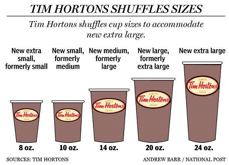 Cup sizes shuffled within a small, medium, large profile