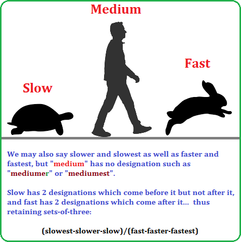 Slow, Medium and Fast designations
