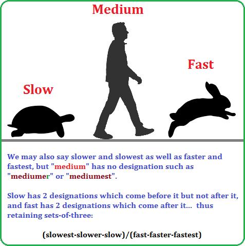 Slow, Medium and Fast designations