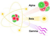 Three Nuclear Radiation Types