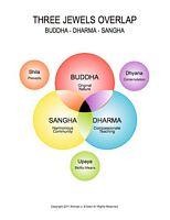 Three Jewels overlap: Buddha, Dhahma, Sangha