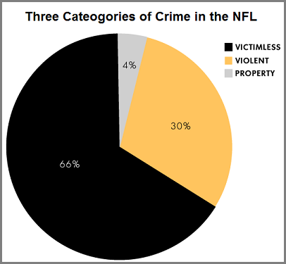 Three categories of crime in the NFL