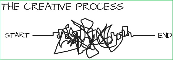 3-step Creative process