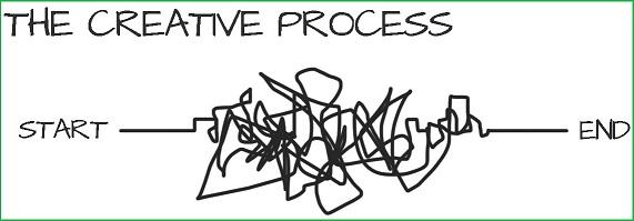 3-step Creative process
