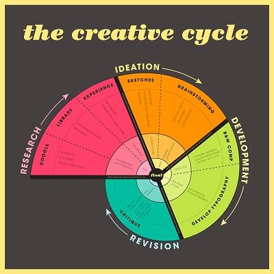 Circular formula of the creative process