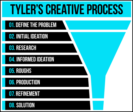 Triangular model of creative process