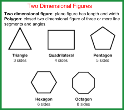Two dimensional view of multi-dimensional possibilities