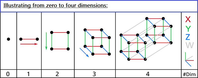 From zero to four dimensions