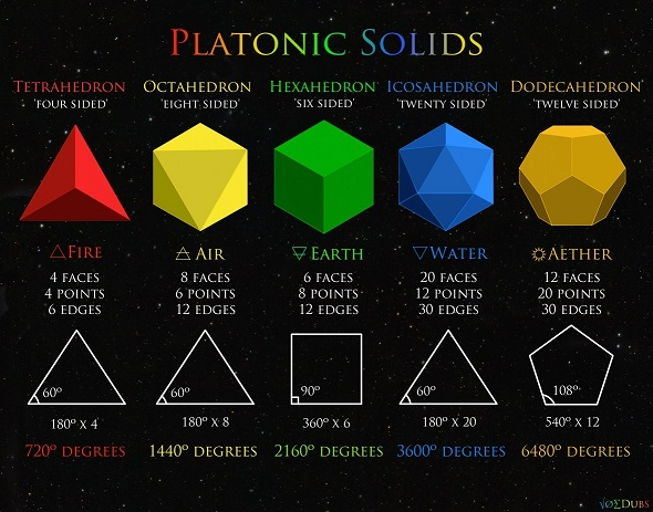 Five platonic and pathogorean solids