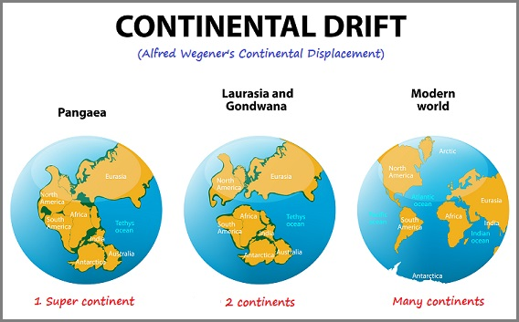 Three-patterned Continental drift model