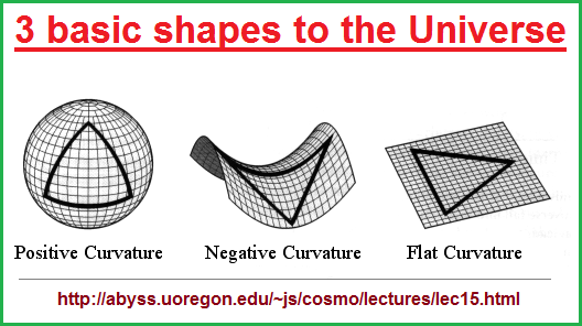 3 basic shapes to the Universe