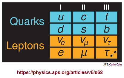 3 families of fundamental particles
