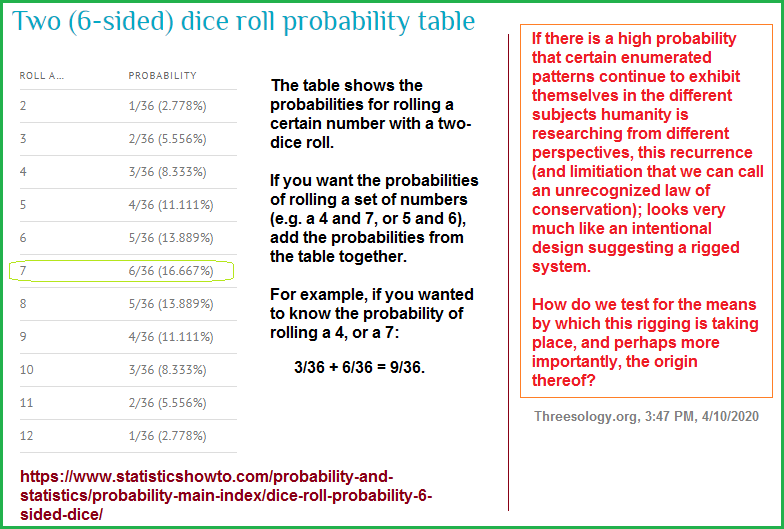 Probability suggests a designed system equivalent to a system that is rigged.