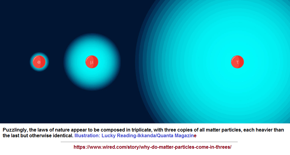 Triplicate particle physics
