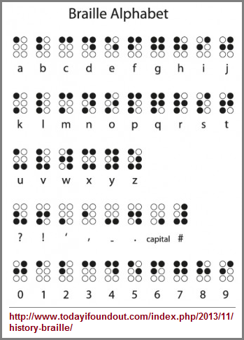 Braille alphabet of two rows of three or less dots