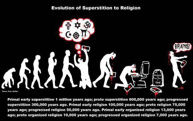 Evolution of Religious faith
