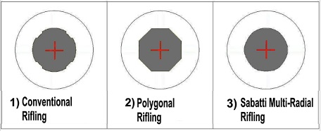 Three types of rifling