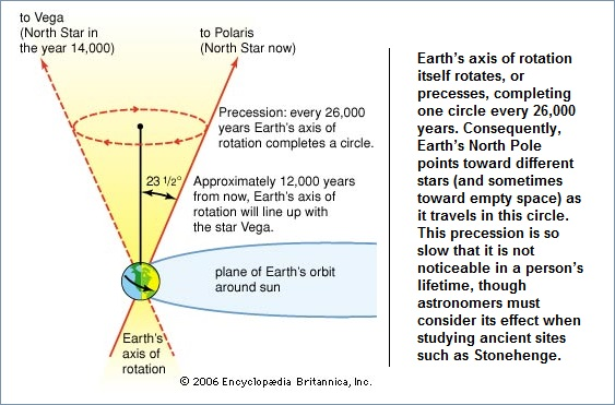 Rotation of Earth wobbles